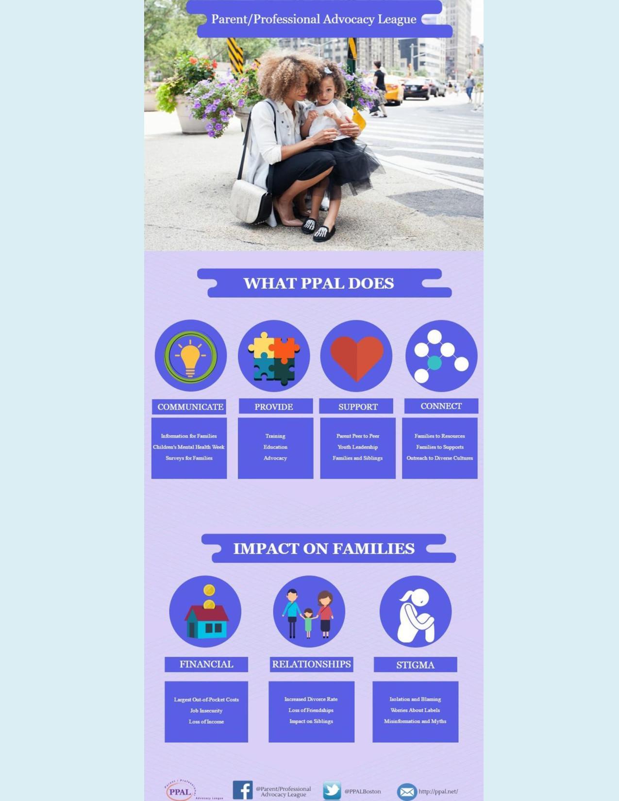 Infographic: What PPAL does and impact on families