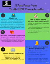 5 Fast Facts From Youth MOVE Massachusetts