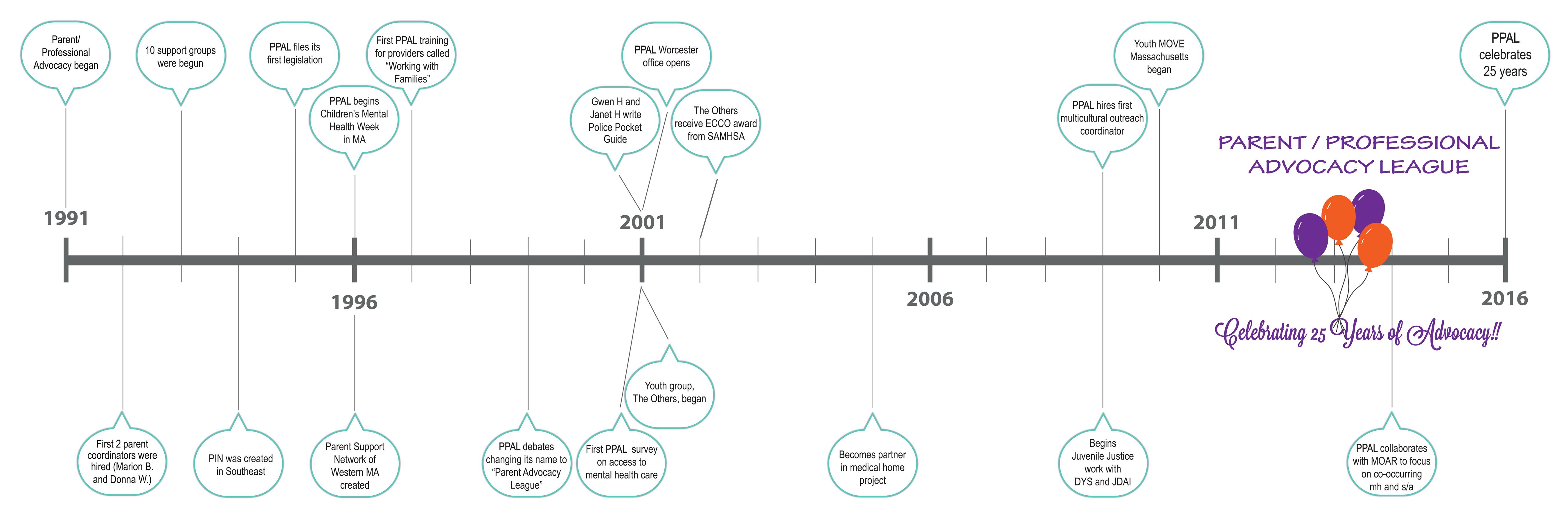 PPAL Timeline Banner